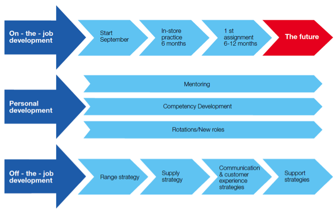 competency development Core competency development purpose a core competency is a fundamental knowledge ,ability or expertise in a specific subject area or skill set the district government has identified five.